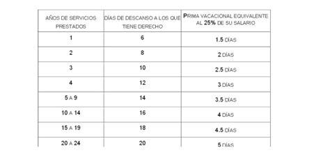 tabla de indemnizaciones laborales 2016 191 cu 225 nto deben durar las vacaciones economiahoy mx