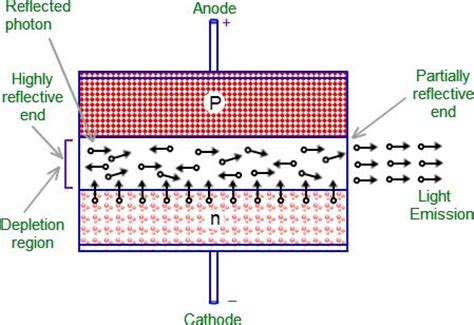 how does a diode works how does a laser diode work elprocus