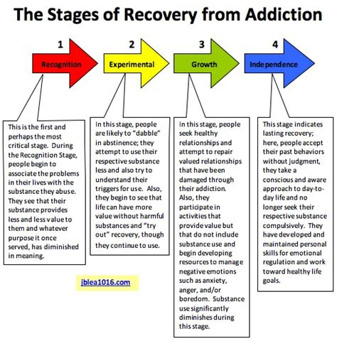 Stages Of Detox From by The Cycle Of Alcoholism Diagram The Cycle Of Drama
