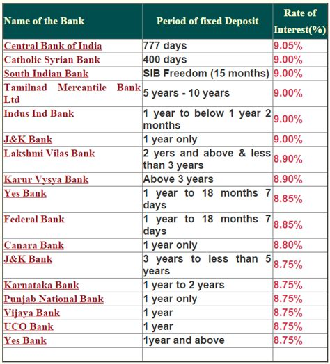 when to deposit money new year how to earn more interest on money in a period of