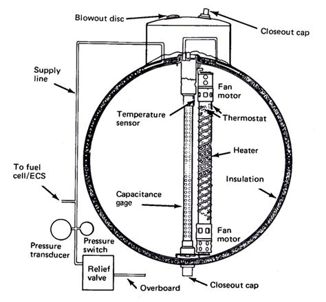 design criteria apollo 13 file apollo13 tank2 jpg wikimedia commons