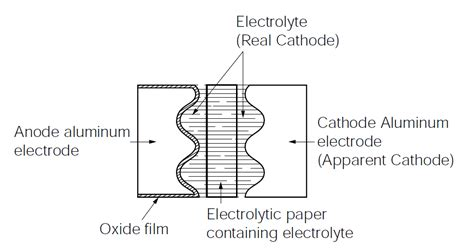 tantalum oxide capacitor dielectric dependence of capacitance on its build material physics stack exchange