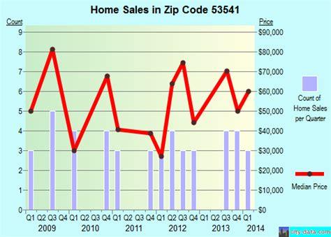 gratiot wi zip code 53541 real estate home value