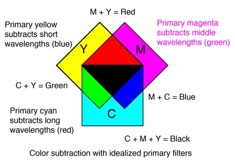 subtractive colors subtractive color mixing