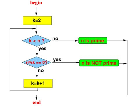 flowchart of prime number flowchart of prime number create a flowchart