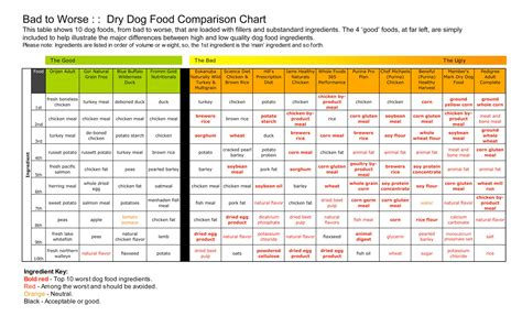 puppy food chart best worst food ingredients what you need to before you decide on the best