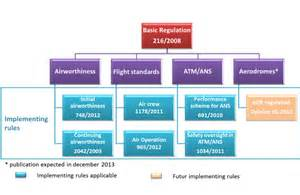 new easa regulatory framework structure