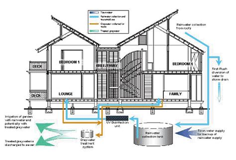 green roof grey water system diagram search