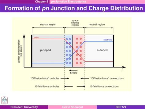 pn junction xn xp pn junction xn xp 28 images ppt chapter 5 pn junction electrostatics powerpoint presentation