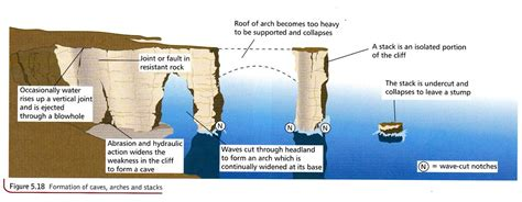 caves arches stacks and stumps diagram the coast coastal landforms features of erosion