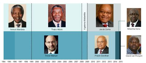 South Cabinet Ministers And Their Portfolios by Sa Presidents Vs Finance Ministers 1994 2015