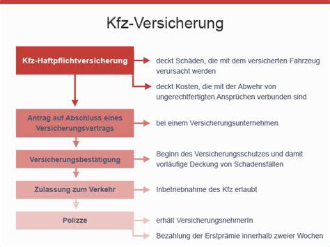 Pkw Versicherung Im Vergleich by Kfz Haftpflichtversicherung Konsumentenfragen At Das