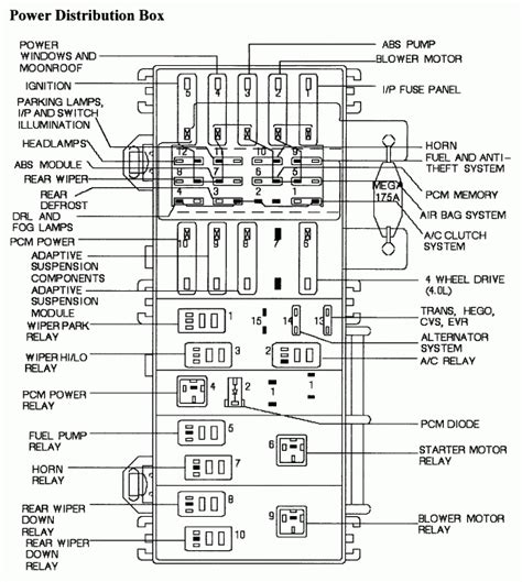 1996 fuse box diagram ford explorer 1996 fuse panel diagram wiring diagram and
