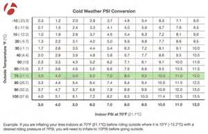 Tire Air Pressure Vs Cold Tire Pressure And The Cold Bontrager S Psi Conversion
