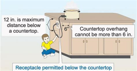 Receptacle requirements for island counter tops