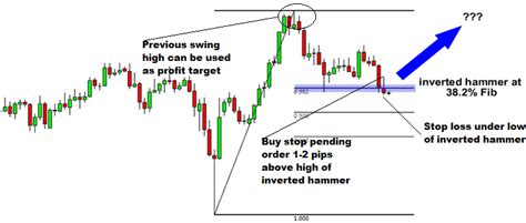 candlestick pattern inverted hammer inverted hammer forex trading strategy