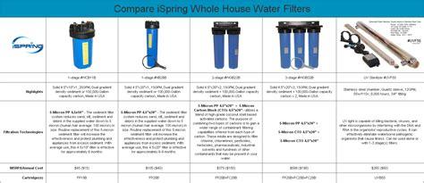 Manganese Gac ispring fm25b iron manganese reducing water filter