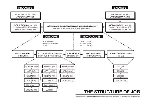 who wrote the book of genesis catholic structure draft visual unit