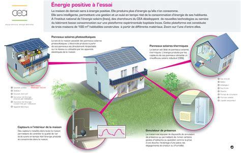 Maison A Energie Positive 1373 by La Maison Positive La Maison Positive By Thermideck With