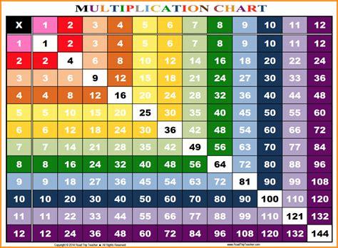 multiplication table chart 1 12 8 multiplication chart 1 12 media resumed