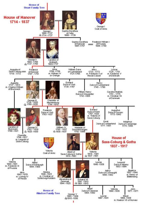 quiz questions kings and queens of england hanover and saxe coburg gotha family tree historia