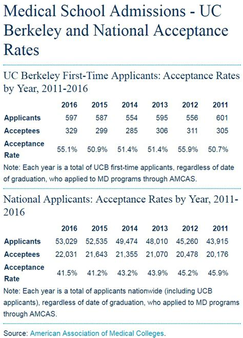 Of California Berkeley Mba Acceptance Rate by Where Can I Find Pre Med Admissions Statistics From Uc