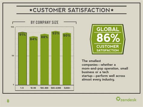 customer satisfaction report sle customer satisfaction by company size