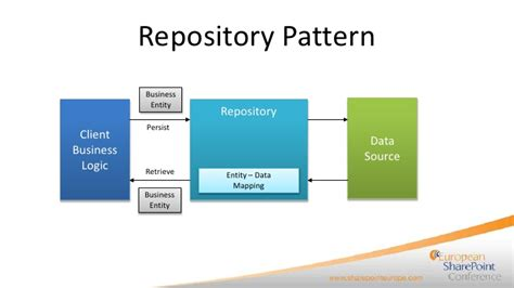 design pattern repository java building high quality solutions with design patterns
