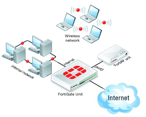 fortinet visio update captive portal guest security policies on