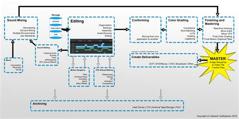post production workflow chart 10 stages of post production from data storage to