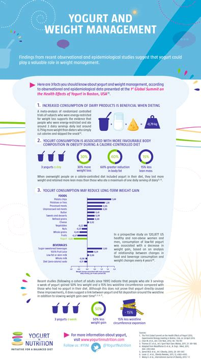 weight management infographic 3 facts you should about yogurt and weight management