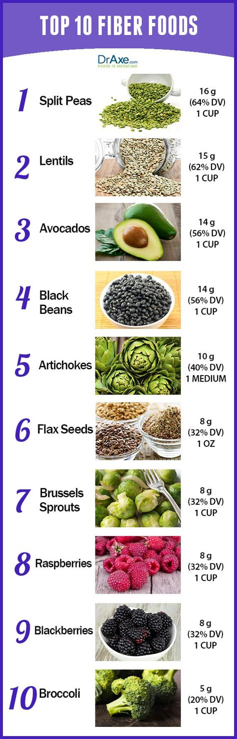 high fiber diet top 10 high fiber foods draxe
