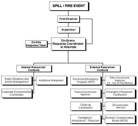 hazardous waste contingency plan template spill response plan template plan template
