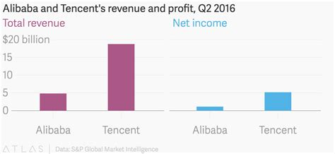 alibaba profit 2016 alibaba and tencent s revenue and profit q2 2016