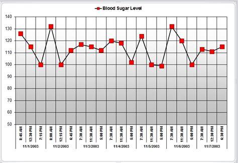 Printable Blood Sugar Chart Template Excel Tmp Blood Sugar Chart Template