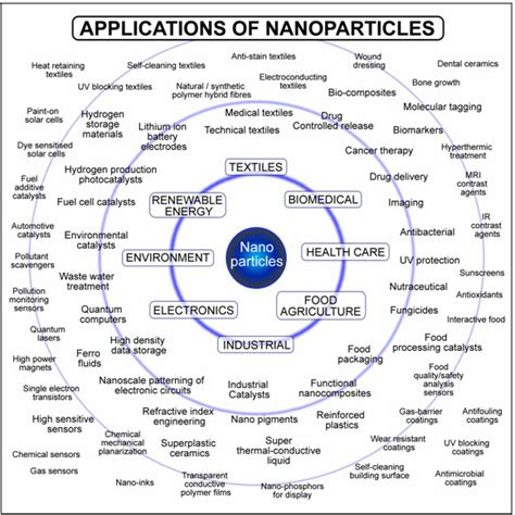 inorganic nanoparticles synthesis applications and perspectives nanomaterials and their applications books biopolymer mediated green synthesis of noble metal