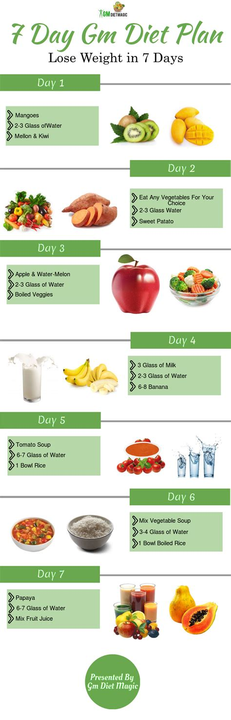 7 Day Indian Detox Diet by Carb Cycle Diet Gm Diet Plan