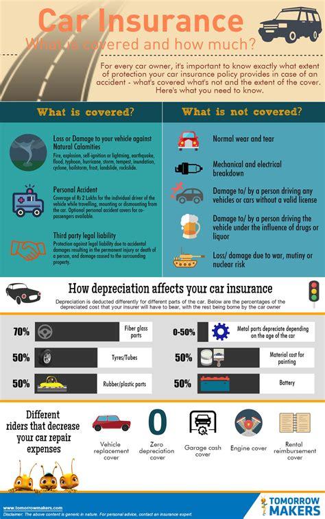 car insurance faq usa