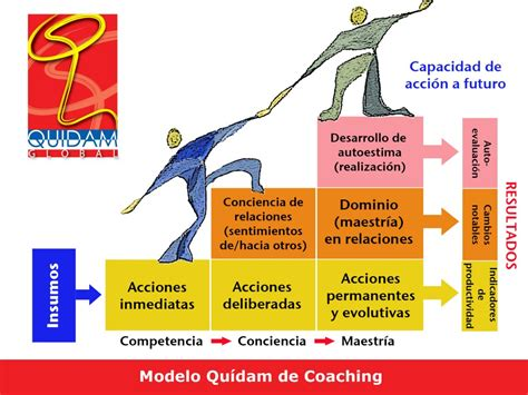 el modelo coach para coaching quidam global quidam global