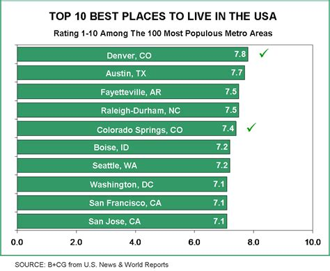 Best Places To Live In The Usa The Stars Of The States | advertising to boomers lessons from the great american