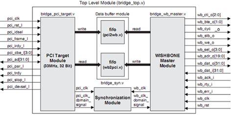 bridge structures design criteria version 6 0 pci wishbone bridge lattice semiconductor