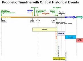 revelation chapter 1 timelines