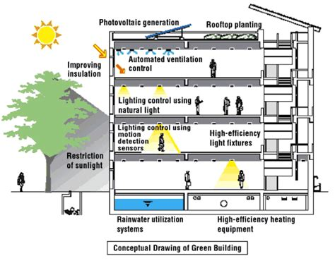 sustainable house features of a green building ecomena