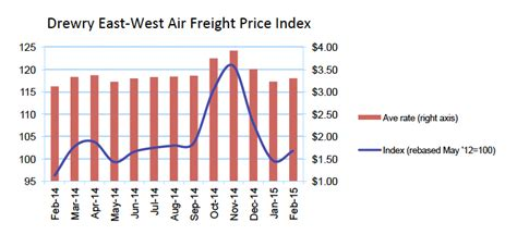 air freight rates rise in february cargo facts