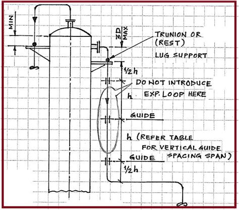 piping layout design guide requirement of flexibility in piping design an overview