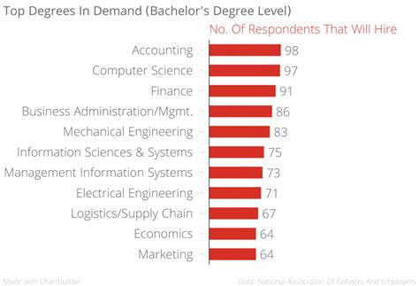 How To Choose Major In Mba by Which Degree Will Get You Hired World Economic Forum