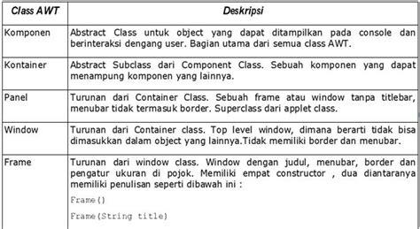 fungsi layout manager komponen gui arek moklet