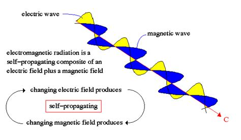 What Is A Vacuum Physics Electromagnetism What Causes The Permittivity And