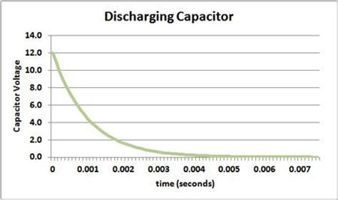 how to discharge a filter capacitor the ultimate capacitors guide learn how to use them
