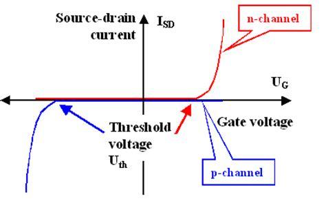 transistor gate threshold voltage 5 1 5 integrated cmos technology